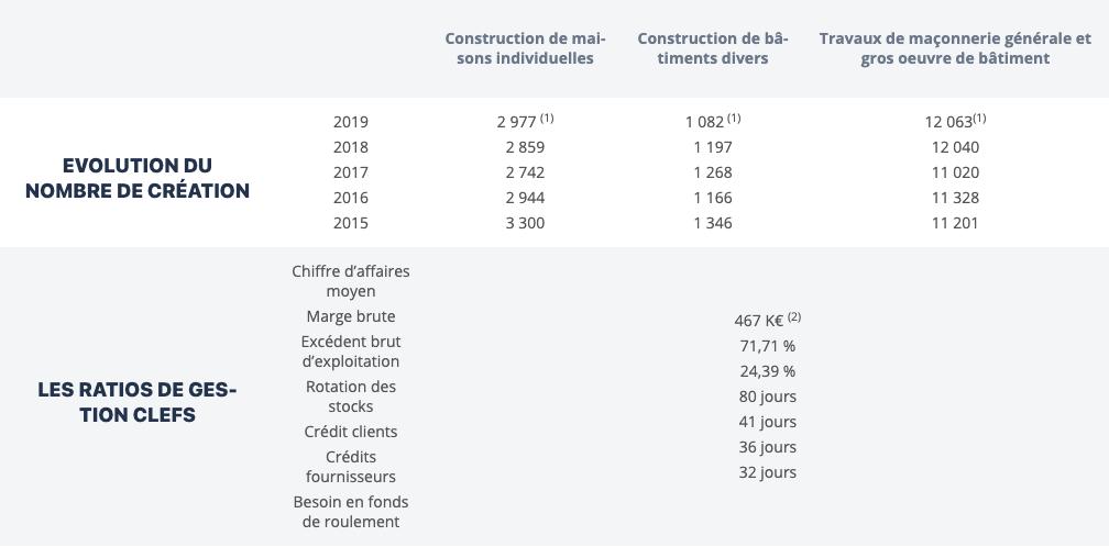 Tableau des chiffres de l'activité des travaux de maçonnerie
