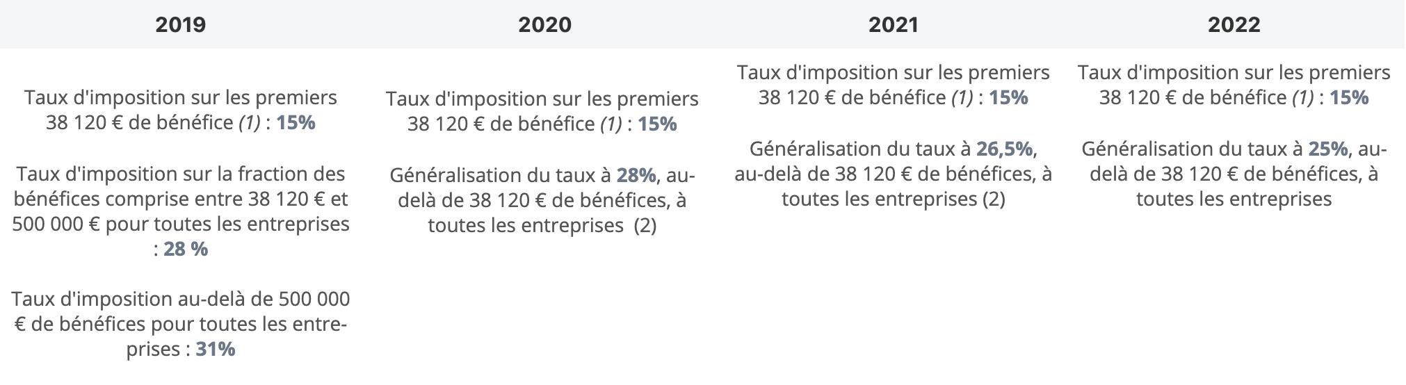 Évolution du taux d'imposition des bénéfices soumis à l'impôt sur les sociétés jusqu'en 2022