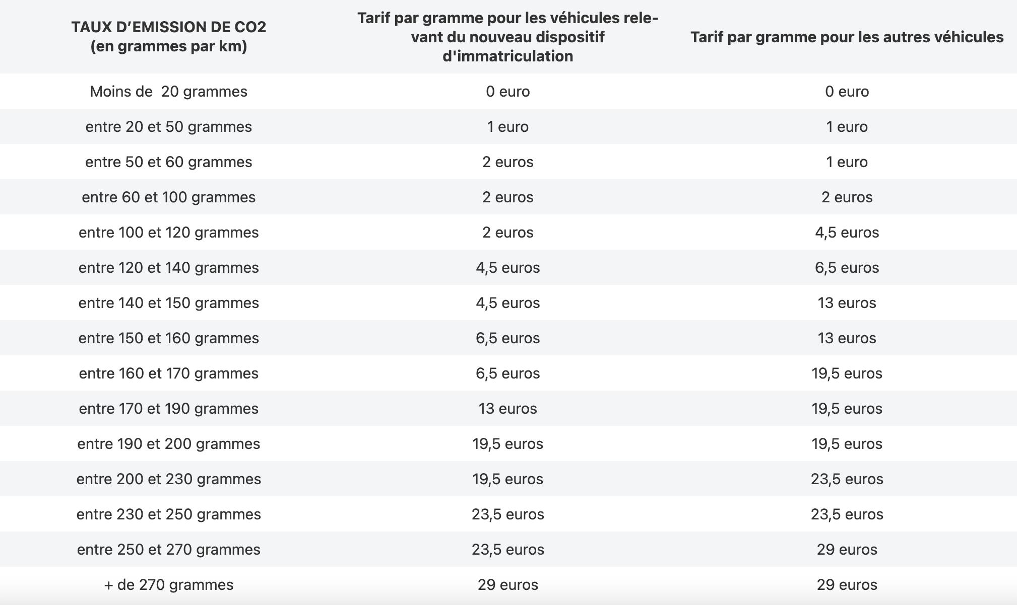 Tableau des tarifs en fonction du taux d'émission de CO2