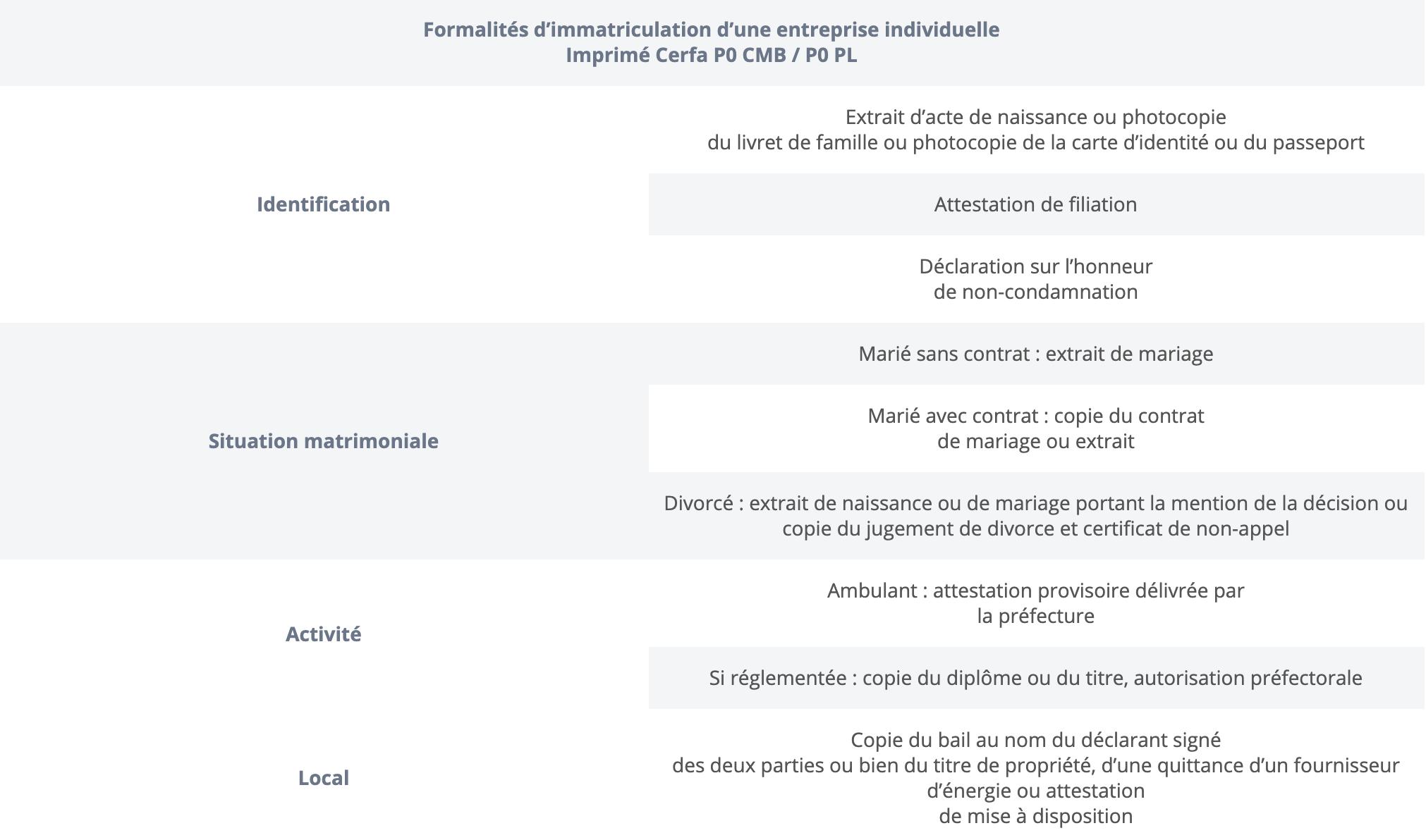 Formalités d'immatriculation d'une entreprise individuelle