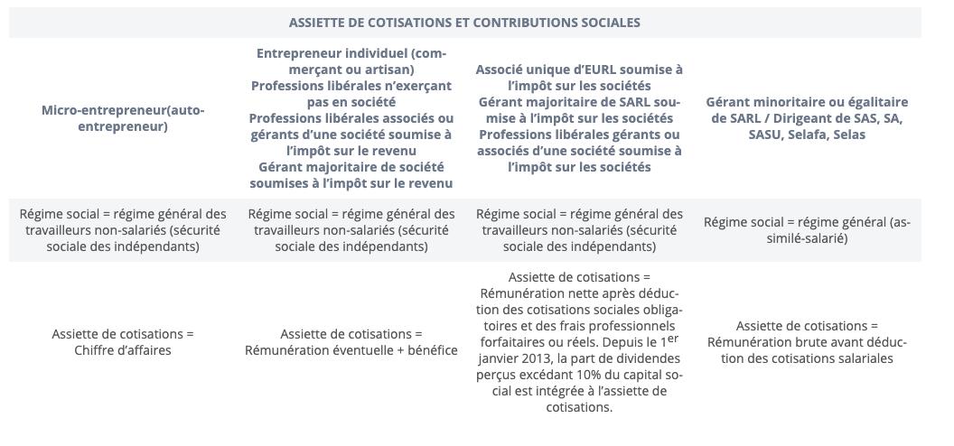 COTISATIONS ET CONTRIBUTIONS SOCIALES