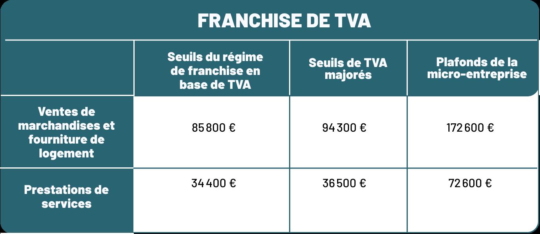 base de TVA 2021