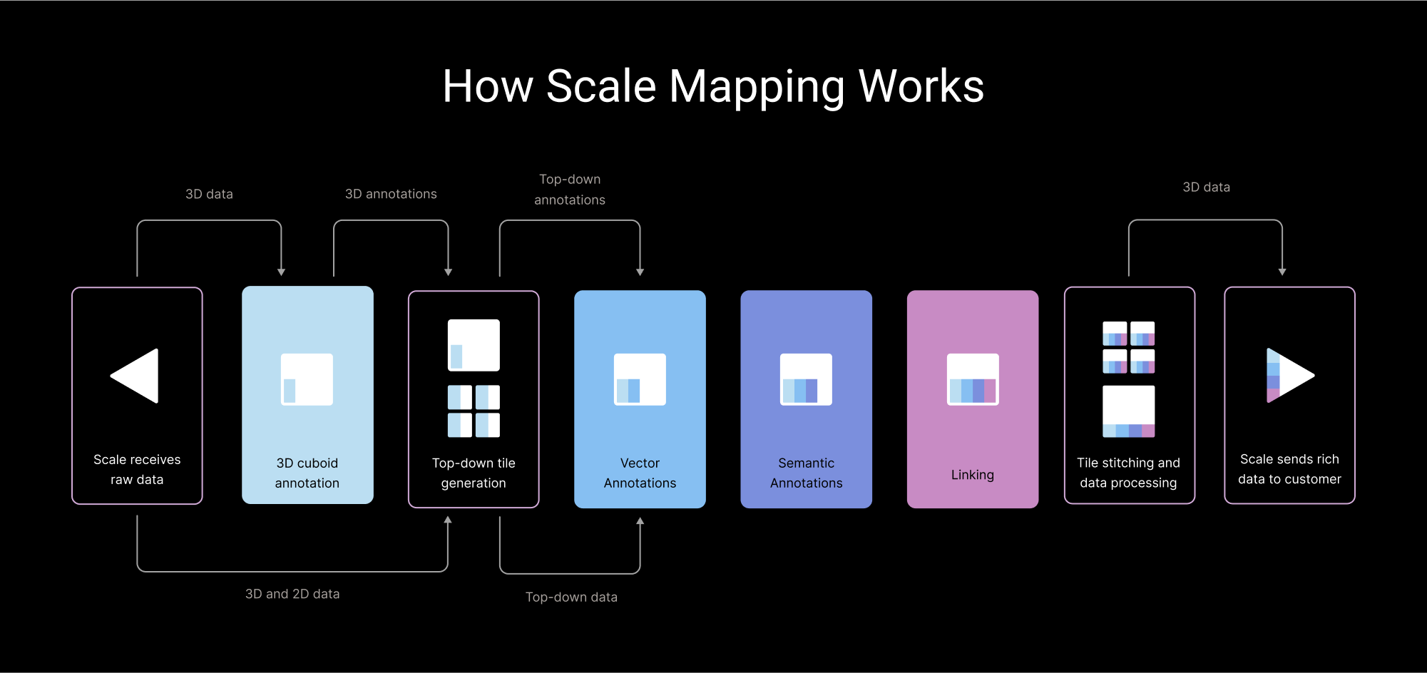 How Scale Mapping Works Diagram