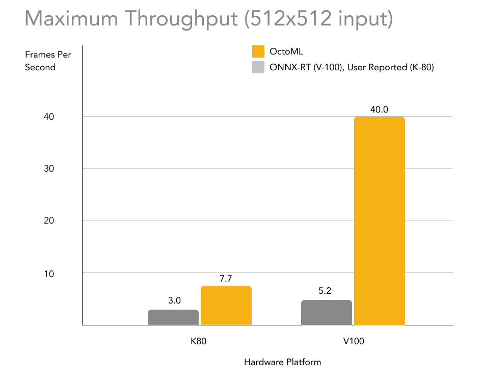 OctoML's Optimization Increases Throughput on the NVIDIA K80 and V100 (512x512)