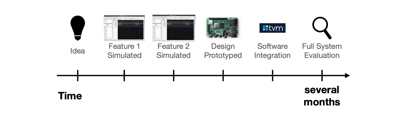 Typical hardware development is slow and doesn't leave much room for error