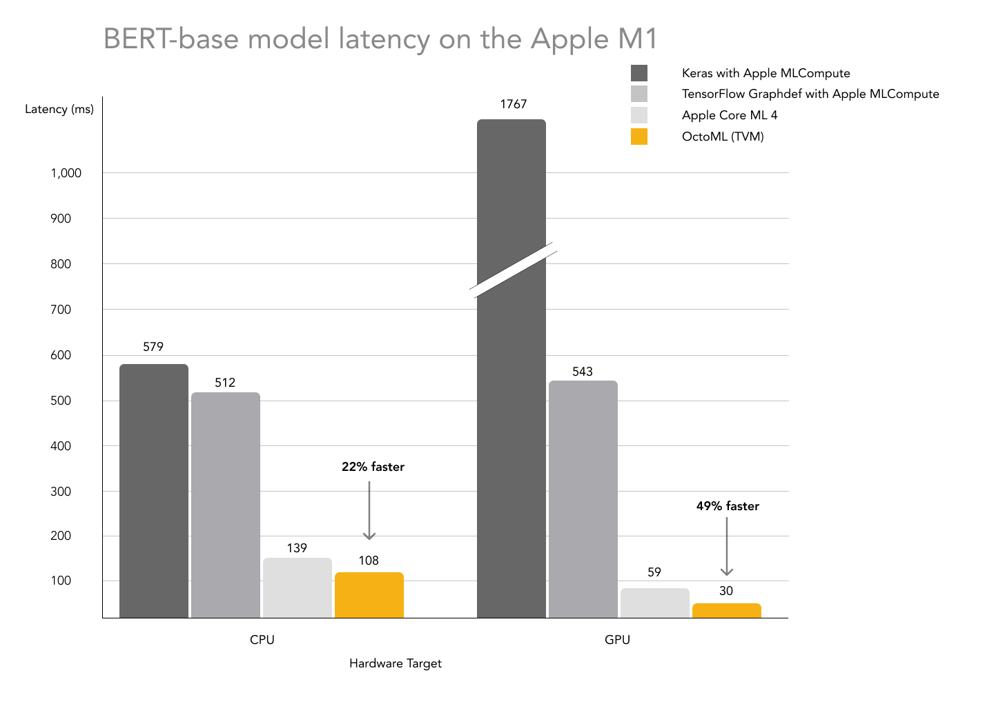 Delivering 49% performance improvements over Apple's machine learning stack on the new M1