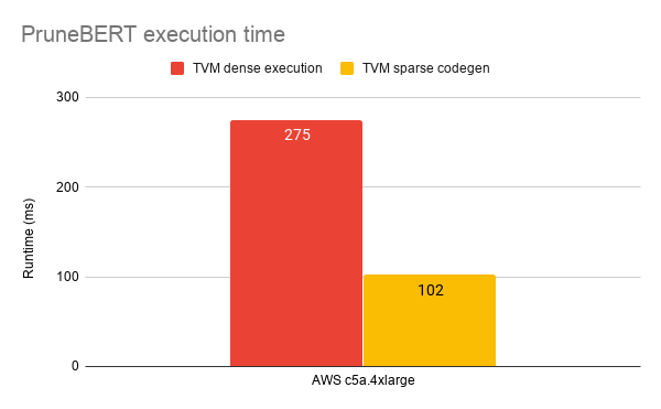 CPU execution time on AWS AMD based instances