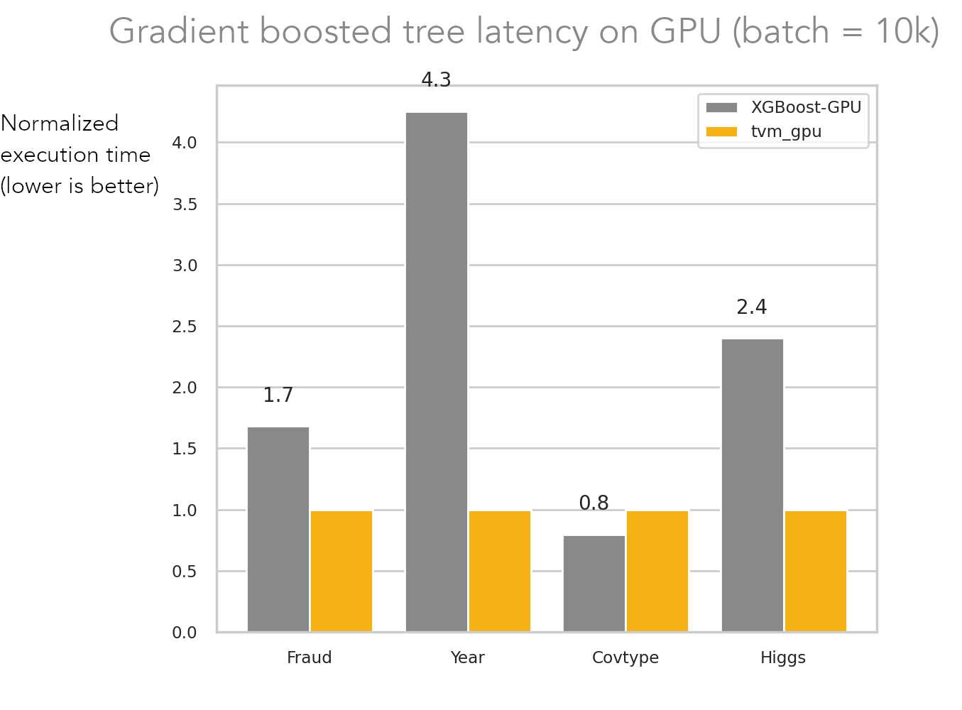 Accelerating XGBoost models up to 8x on GPU