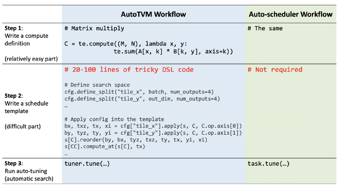 Autoscheduling in TVM simplifies writing ML kernels