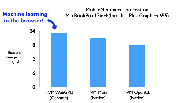 WebGPU powered machine learning in the browser with Apache TVM