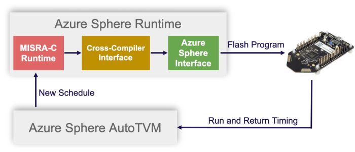 AutoTVM automates deep learning inference latency on Azure Sphere