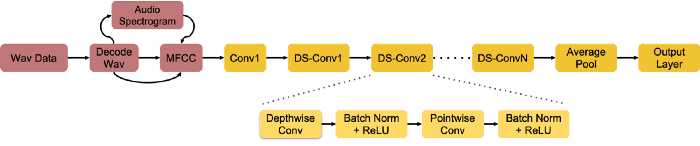 Keyword Spotting DS-CNN Model Architecture. This model requires two steps for deployment; audio pre-processing and DS-CNN inference machine.