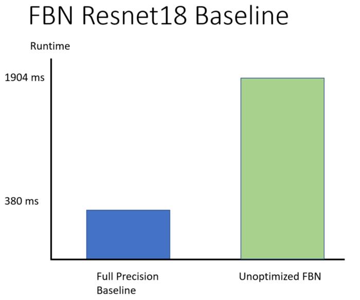 Full precision ResNet18 using MKLDNN run time vs. unoptimized fully binarized network.