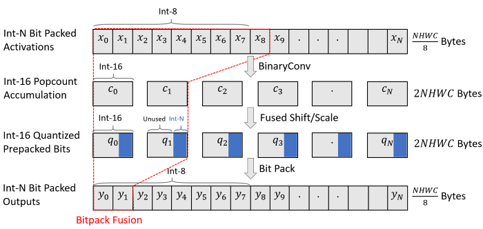 Bitpack fusion folds bitpacking into convolutions to reduce activation memory consumption.