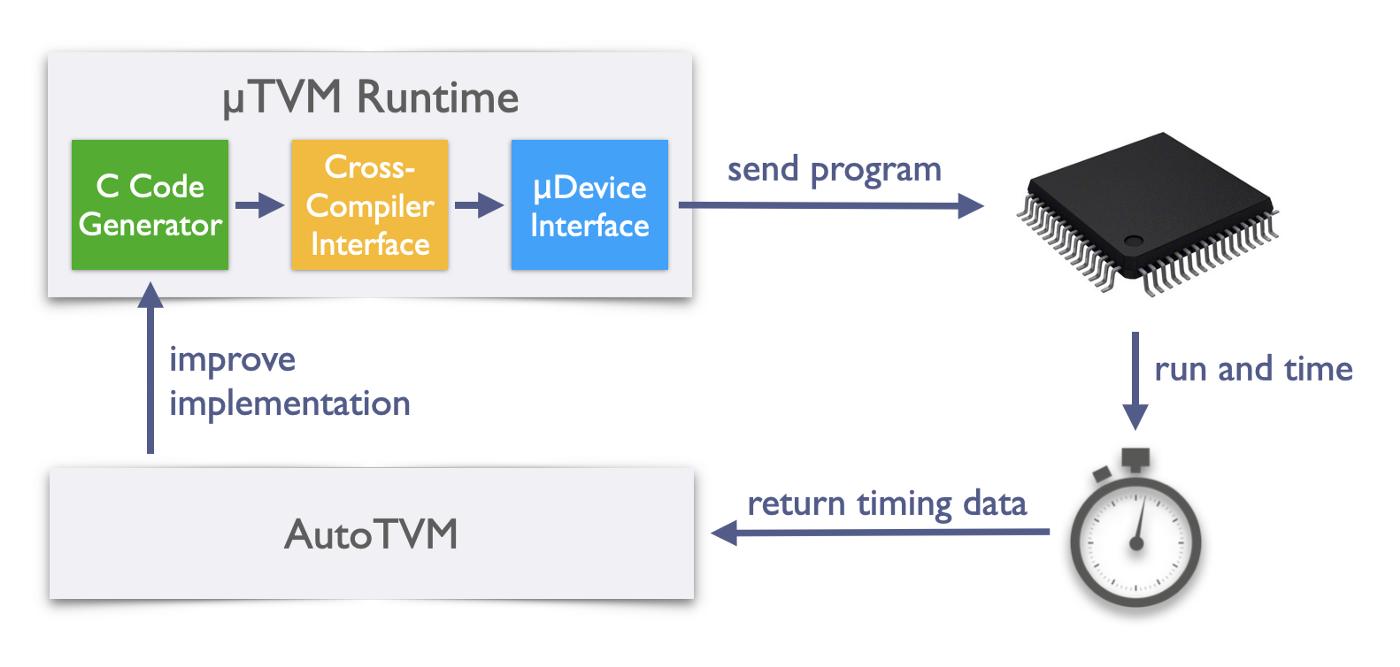 The µTVM flow