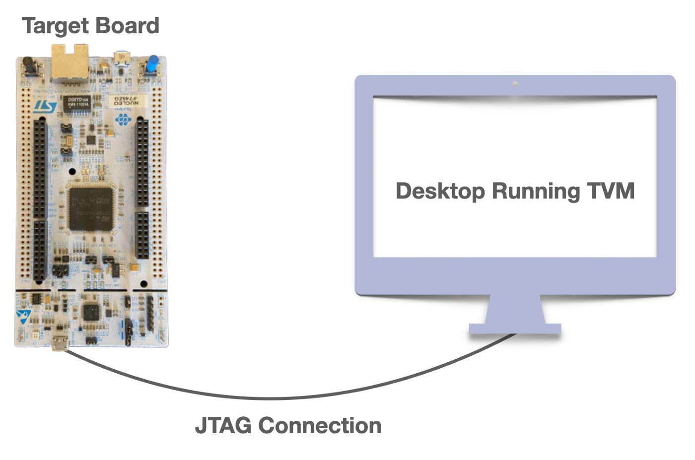 A standard µTVM setup, where the host communicates with the device via JTAG