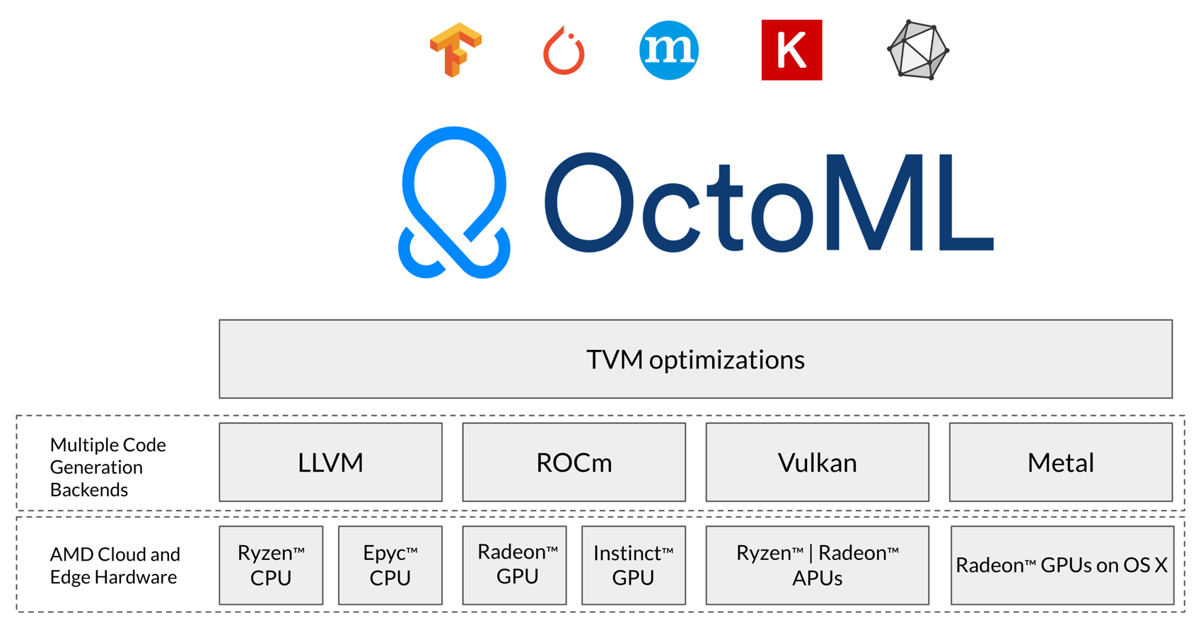 OctoML and AMD partner to speed-up ML deployments from cloud to edge