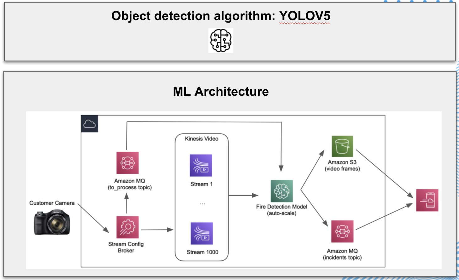 machine learning architecture of the fire detection model