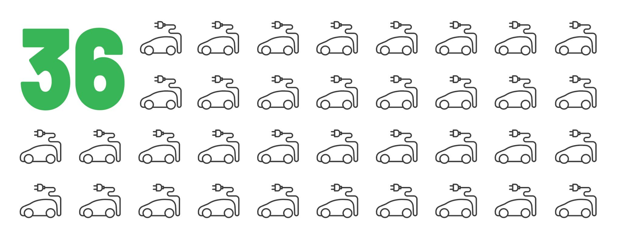 36 electric vehicles