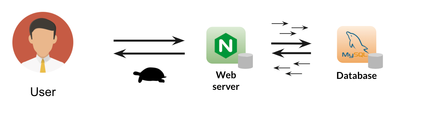 diagram displays the flow from a traditional website