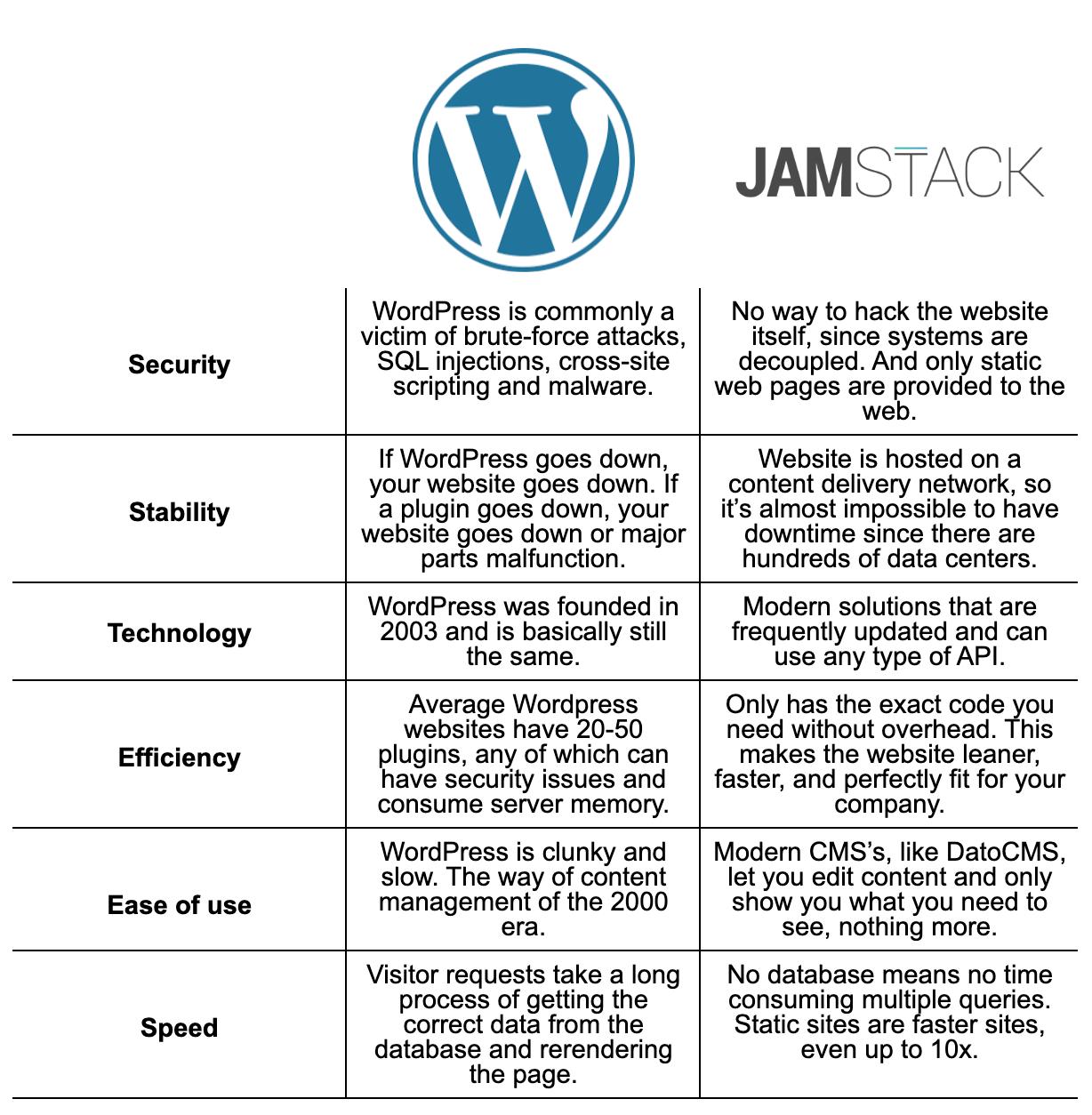 JAMstack versus WordPress