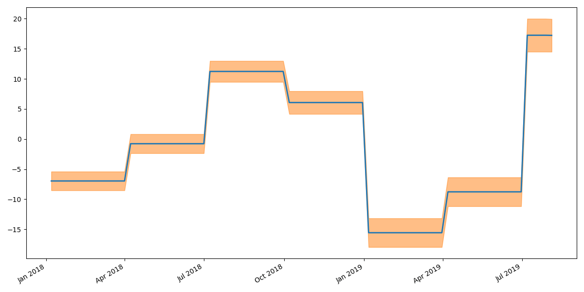 The graph above shows the influence of a season (13 weeks) on product sales.