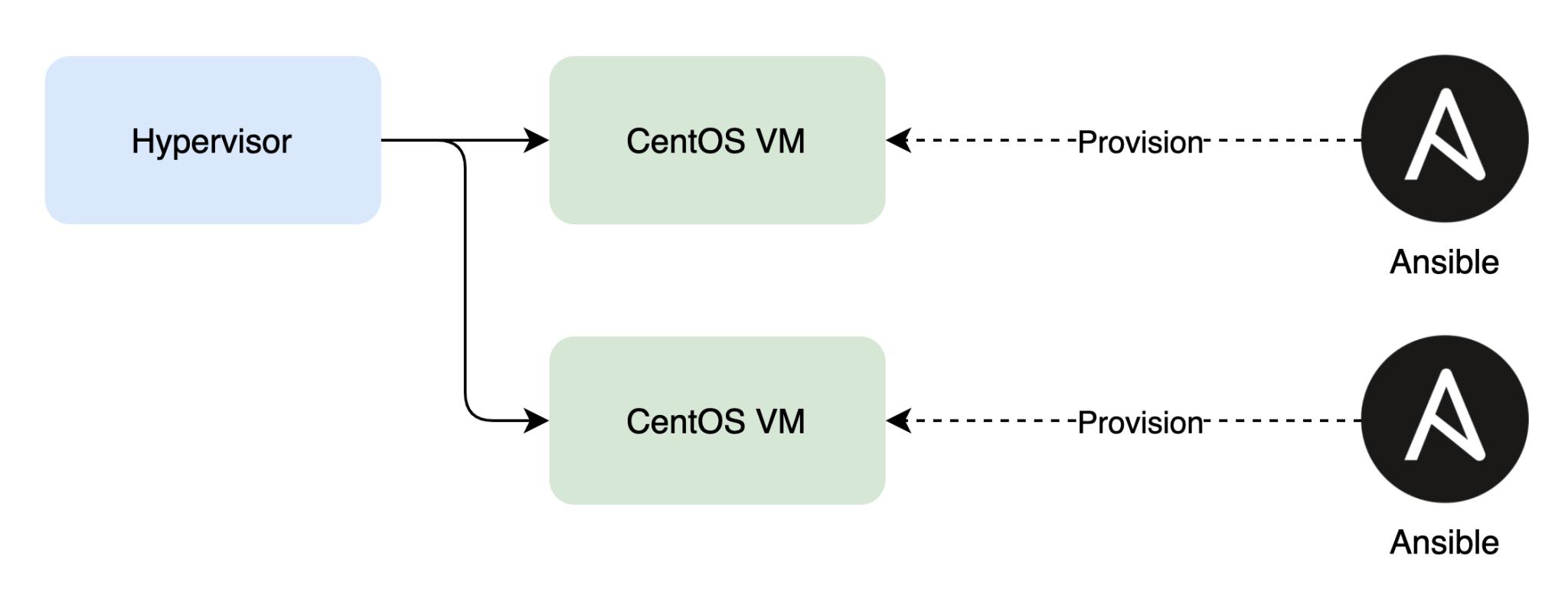 setting up nodes