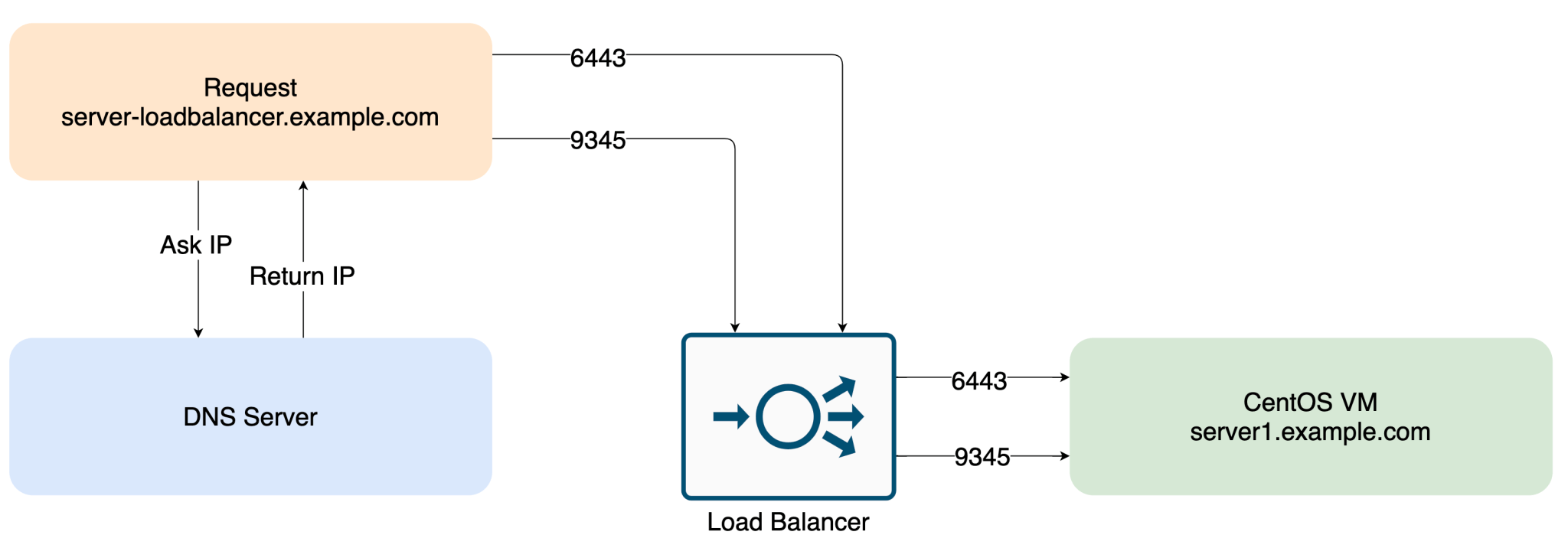 Setting up the load balancer in front of the first server node