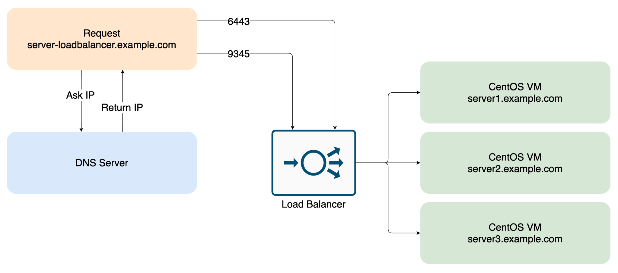 Adding nodes to the load balancer in front of the server nodes