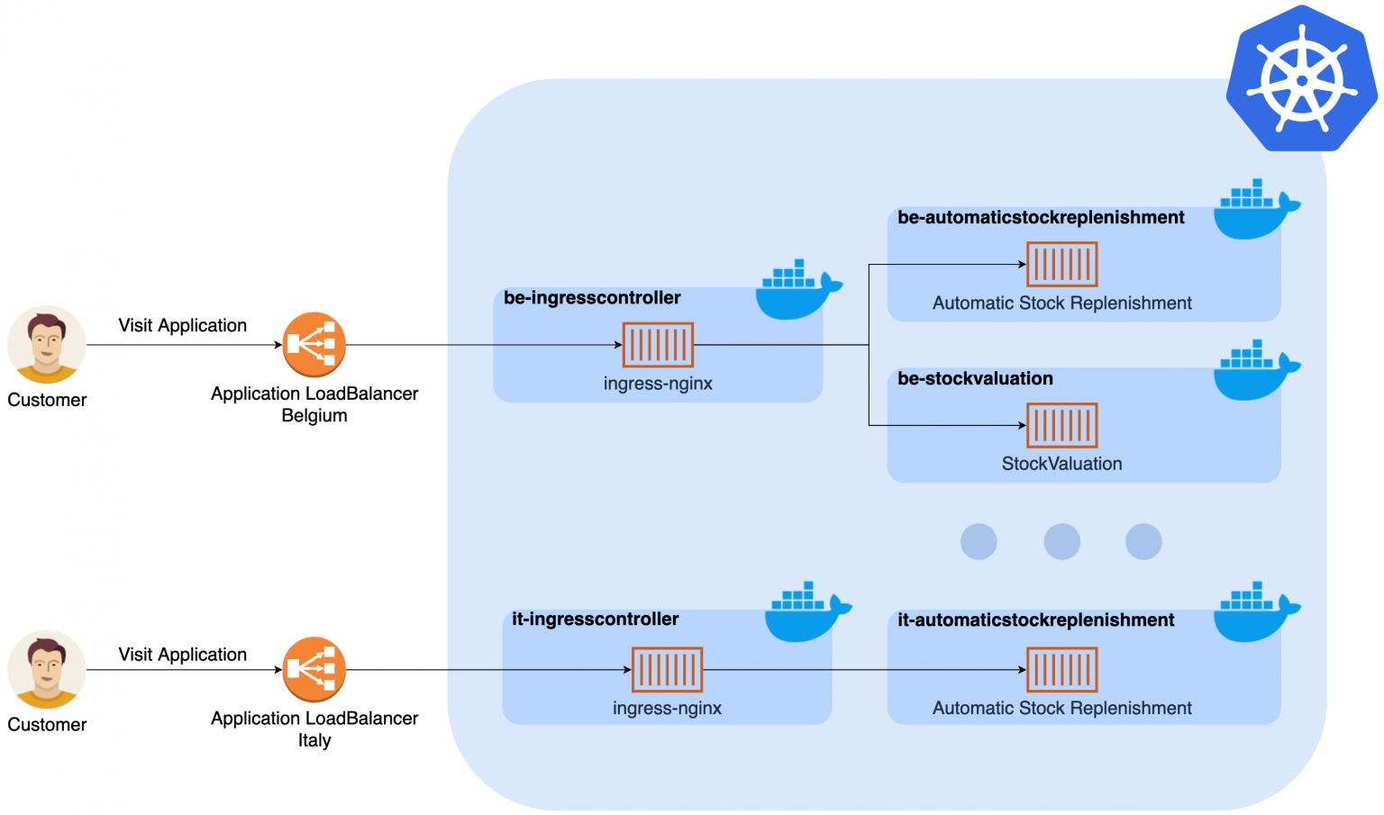 Kubernetes as a container orchestrator