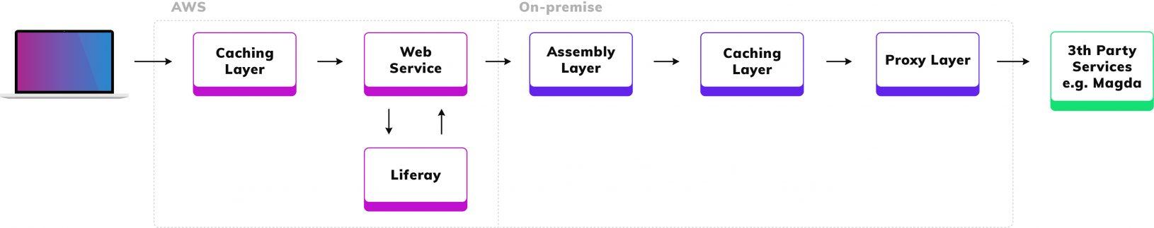 Diagram Opsklaar: AWS - on premise