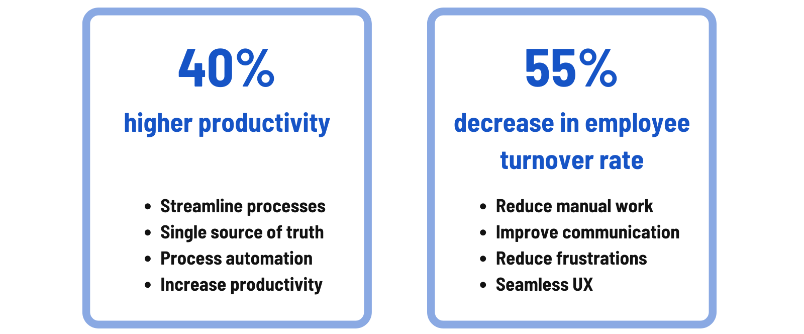 Benefits of a modern intranet, such as 40% higher productivity and 55% decrease in employee turnover rate