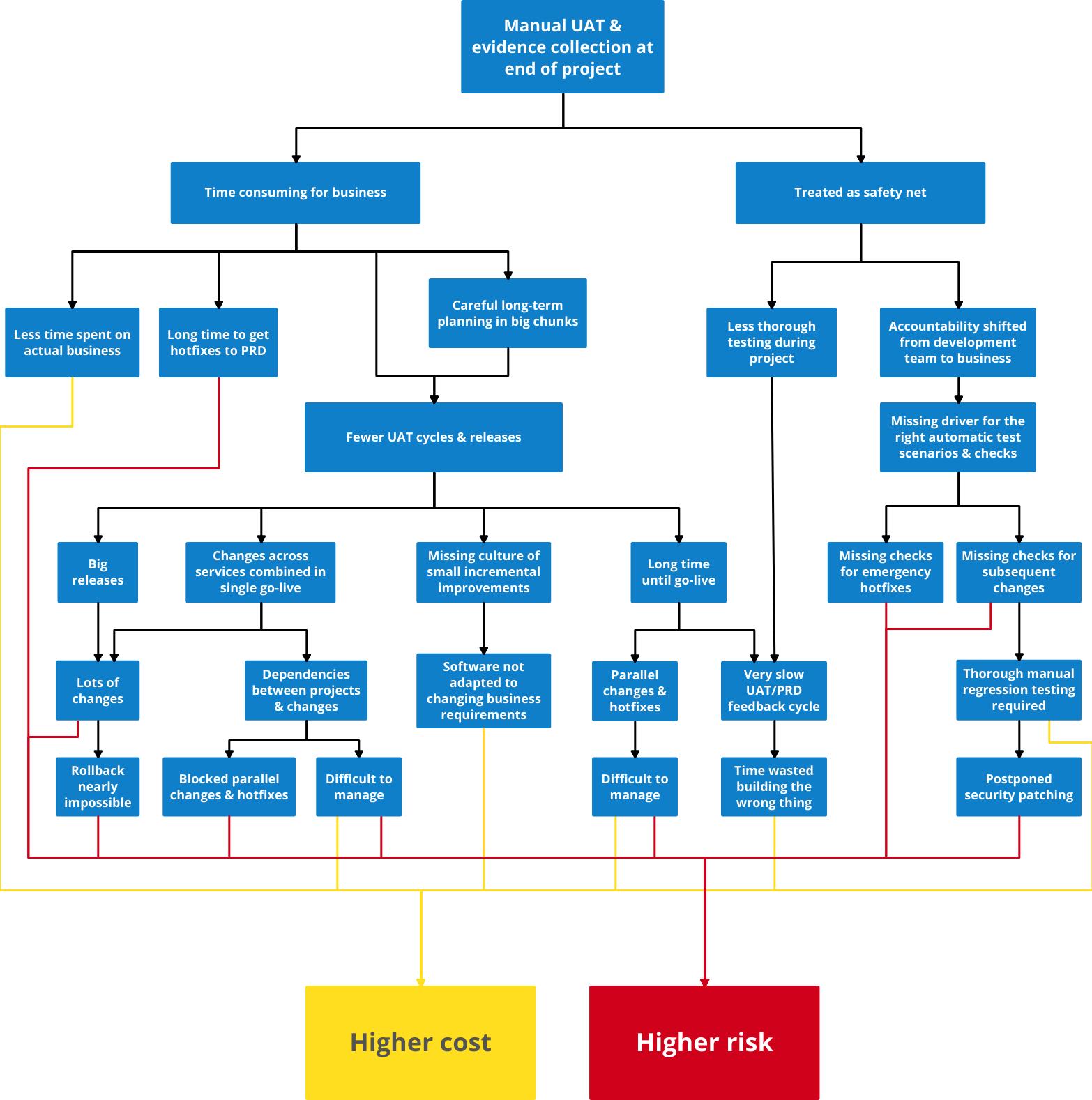 manual testing example