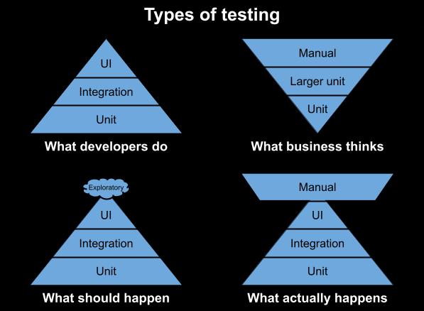types of testing explained