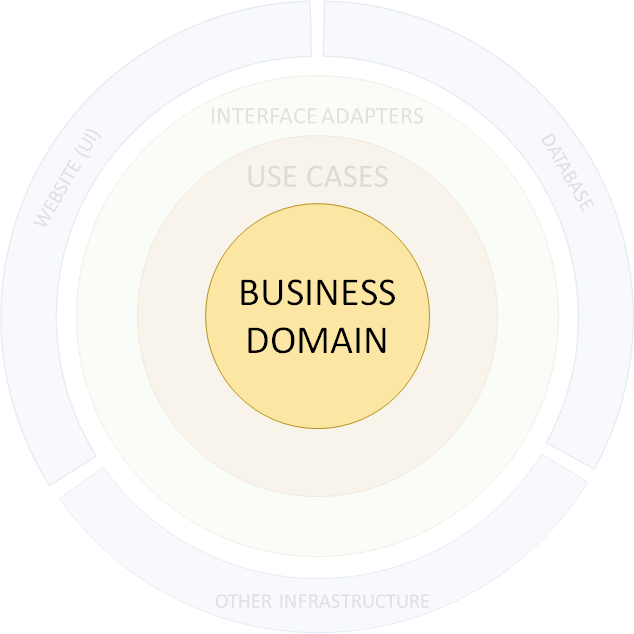 a business domain layer example