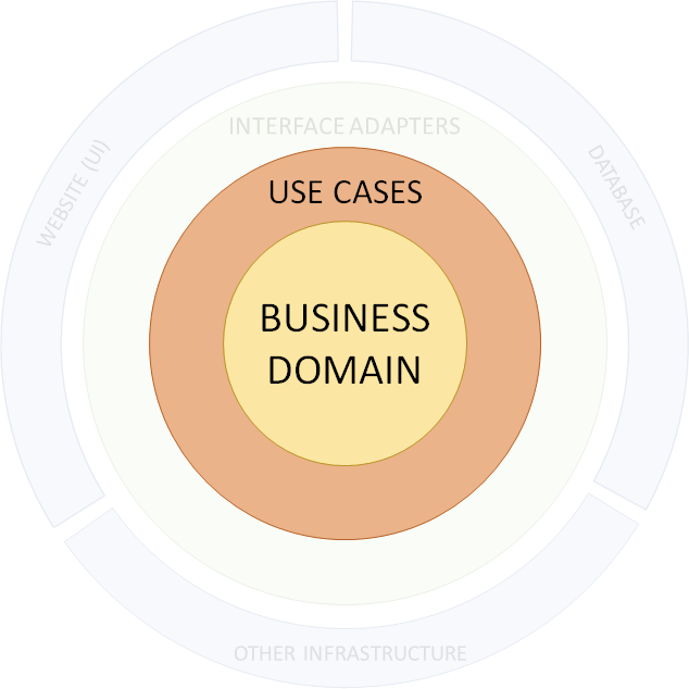 business domain layer and use case example
