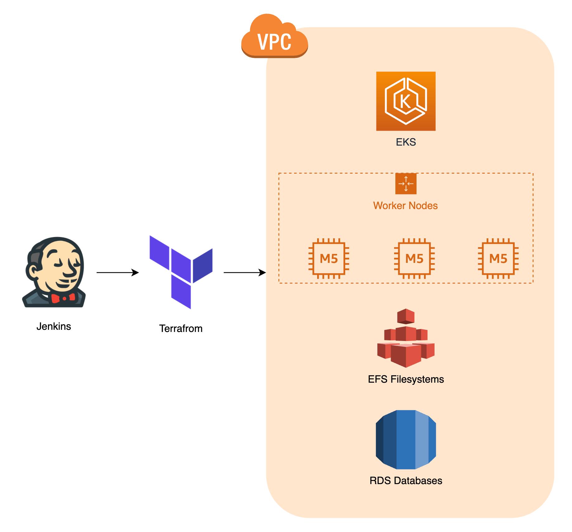 AWS cloud provider for kubernetes setup