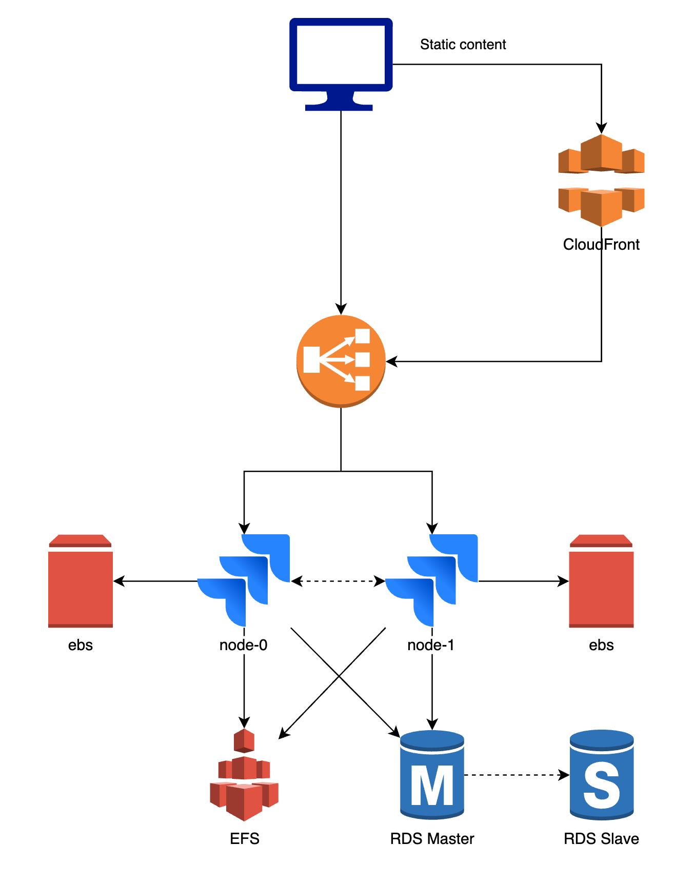 setup of an atlassian data center