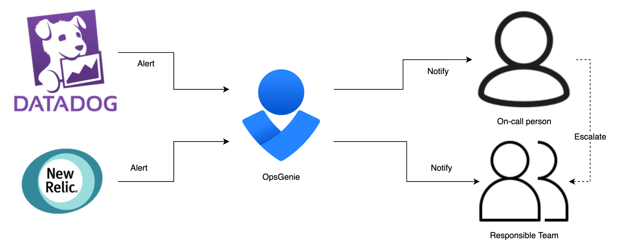 OpsGenie tool explained