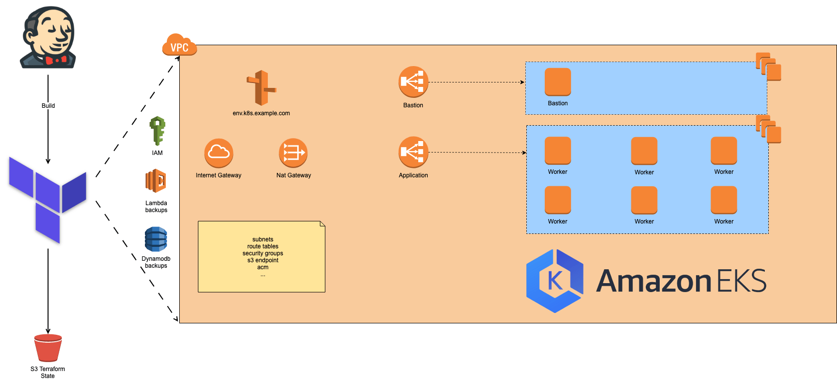 migration to Amazon EKS and the reduction in the number of components running within the Kubernetes cluster