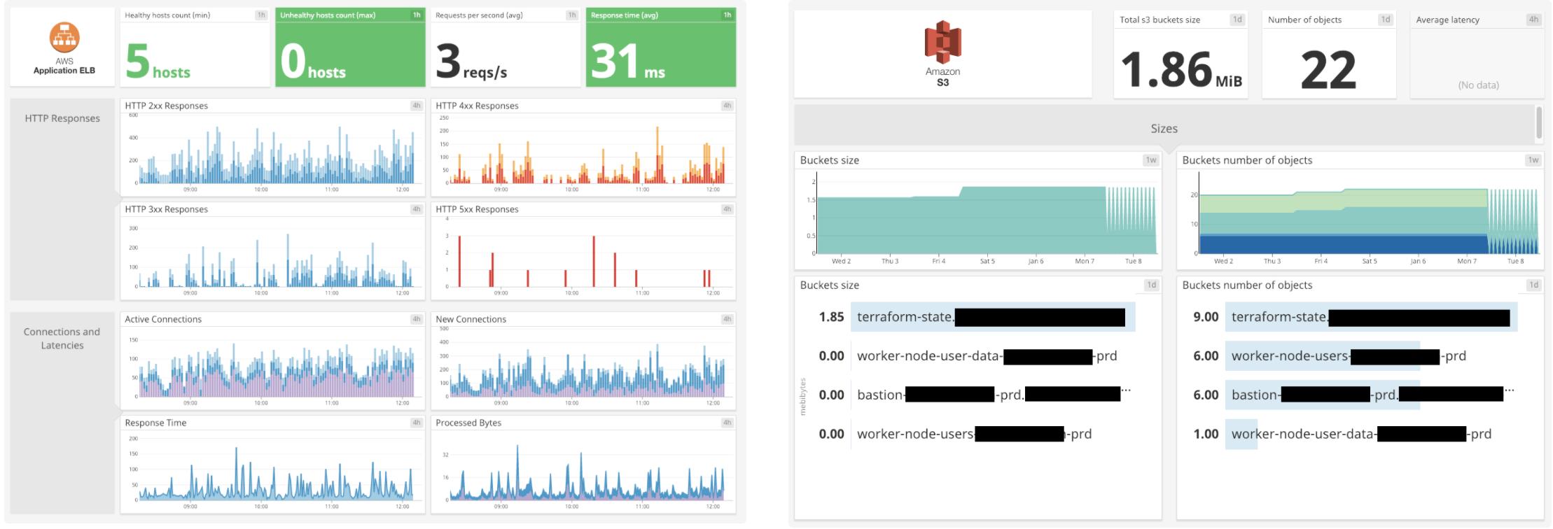 dashboards in datadog dashboard list
