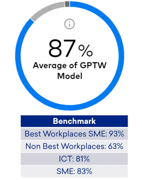 great place to work trust index survey
