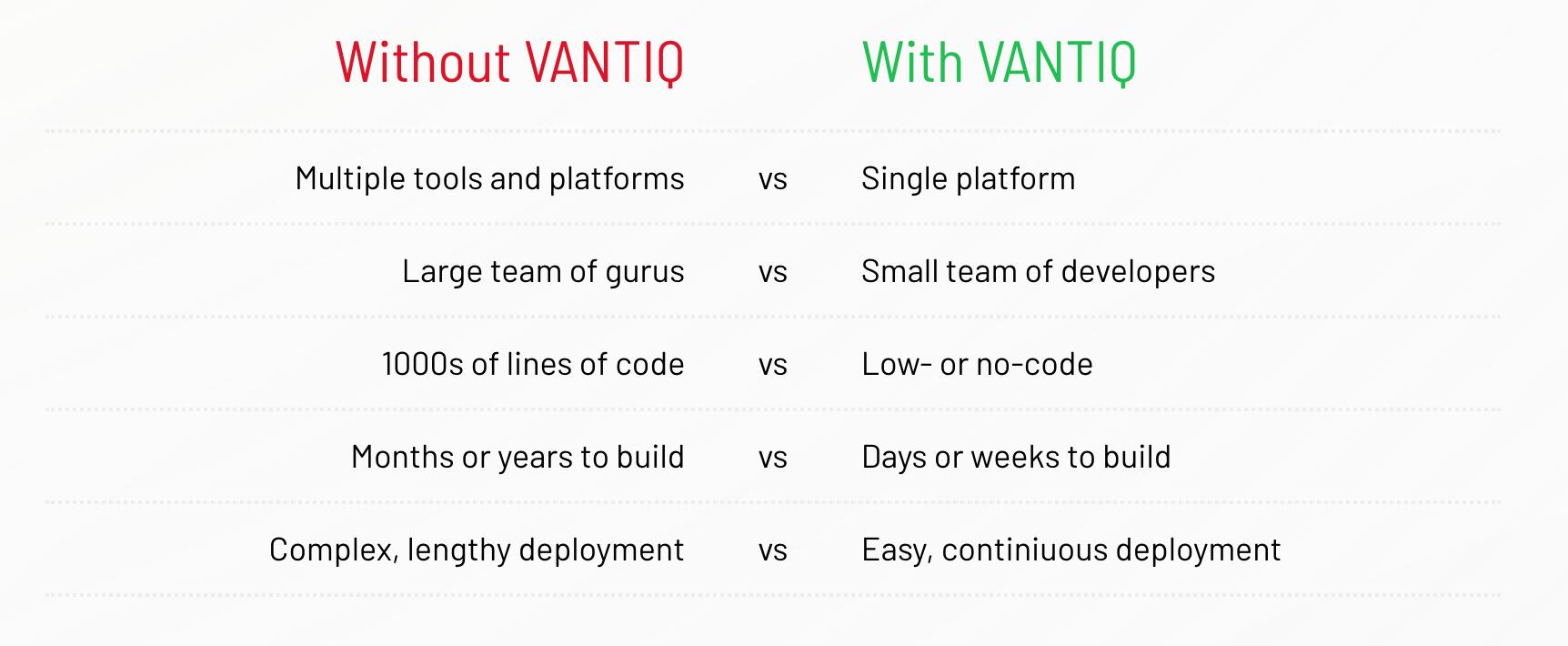 vantiq advantages
