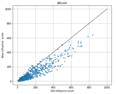 Scatterplot graph of a distribution of points, computed by our algorithm
