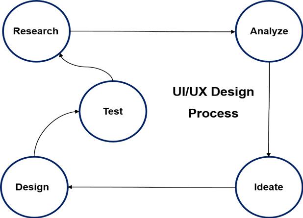 The UI/UX Design Process