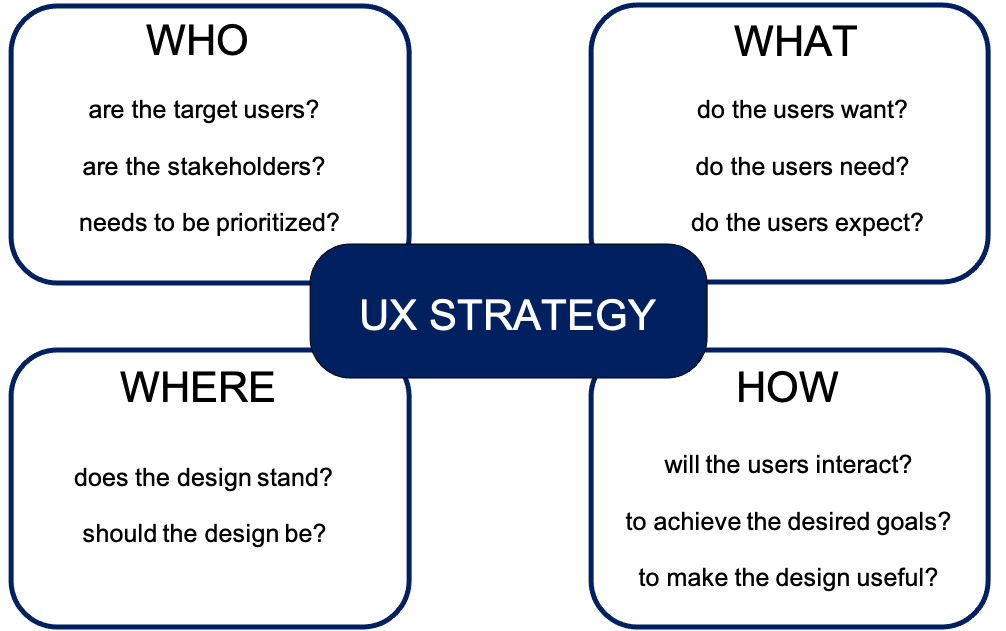 Questions for UX Strategy