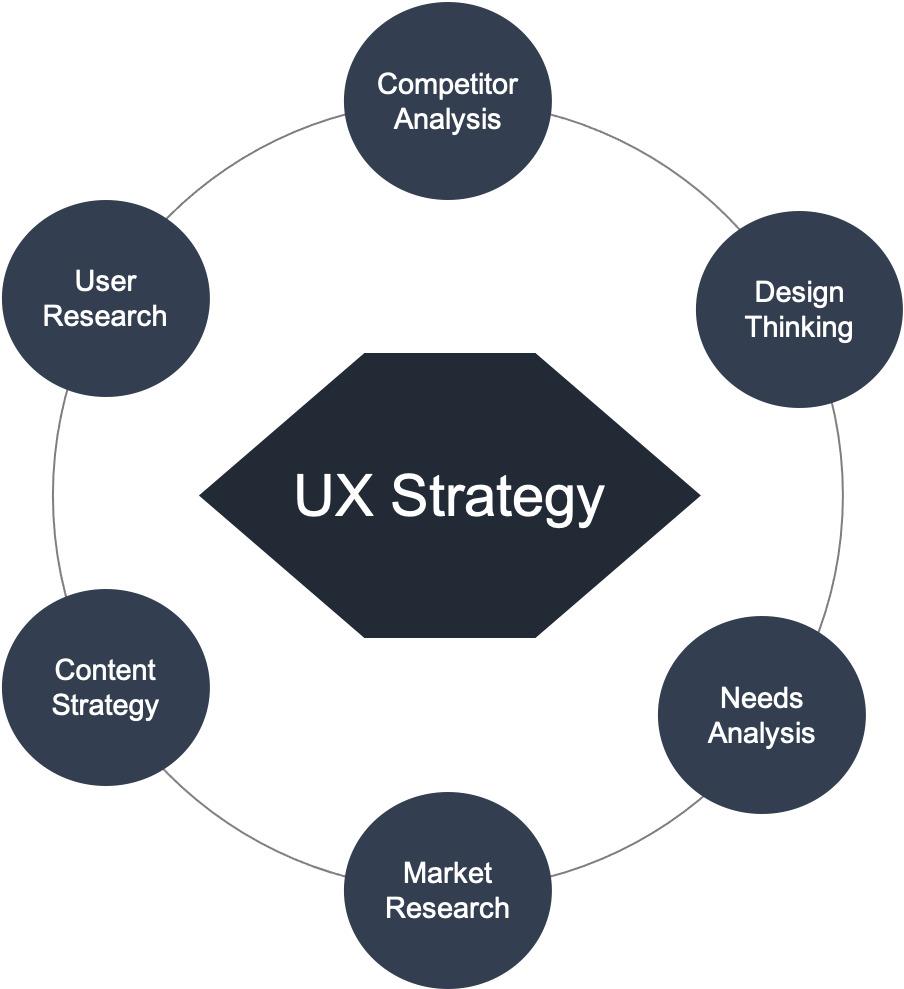 Activities in UX Strategies