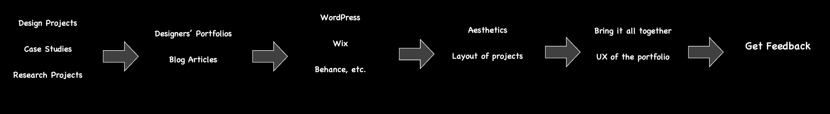 Creating your UX design Portfolio