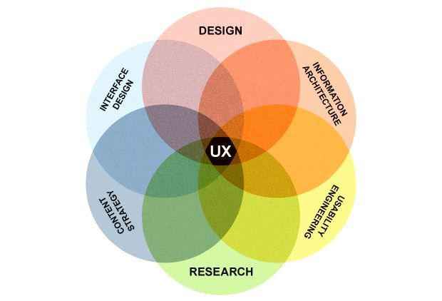 What is UX