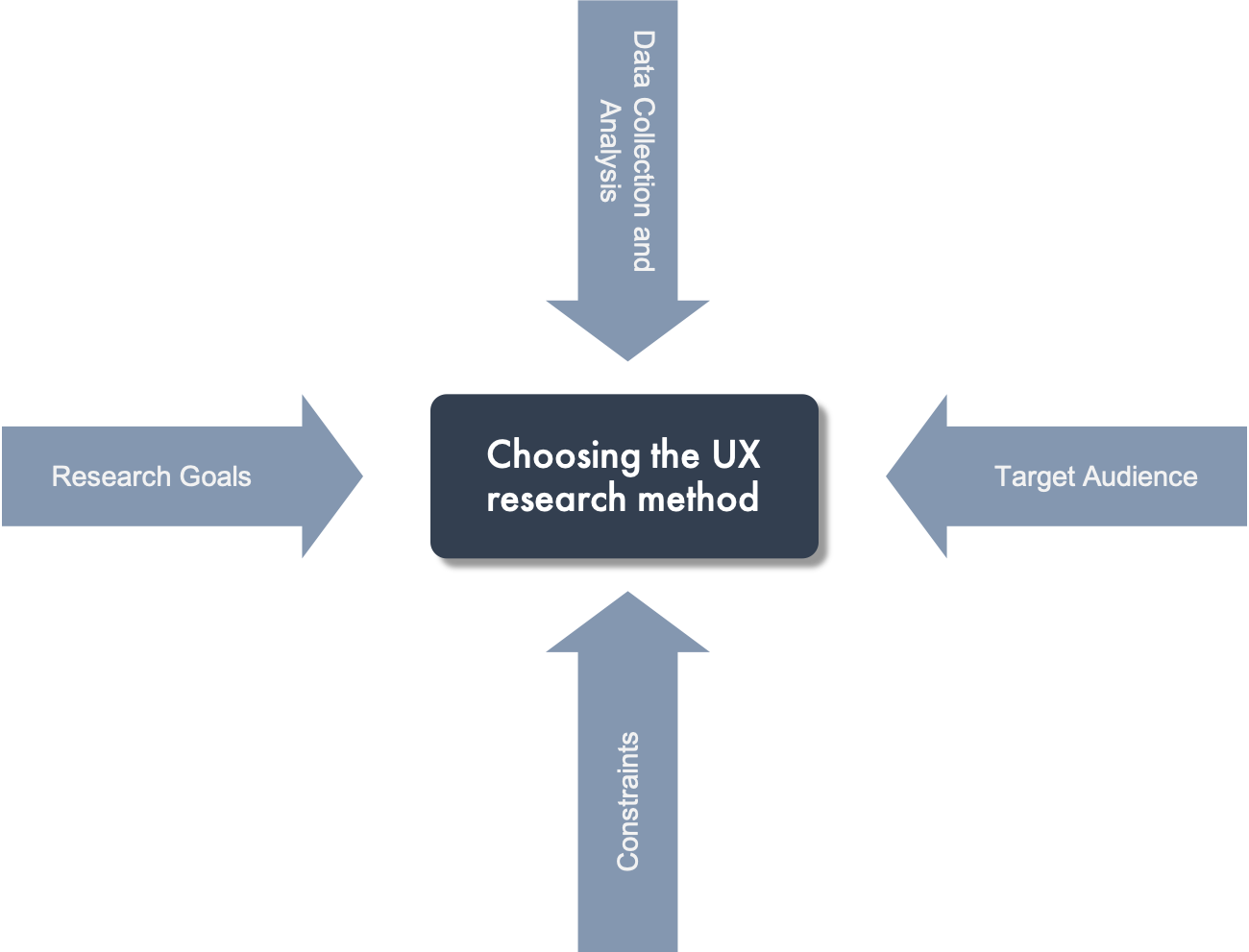 Choosing the Right UX Research Method